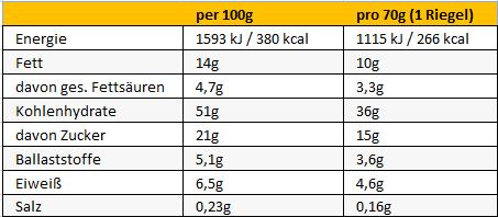 Peeroton POWERPACK Riegel 70g Berries, 12+3 Gratis